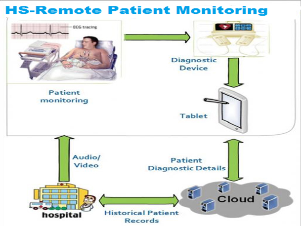 hs-remote-patient-monitoring-img1